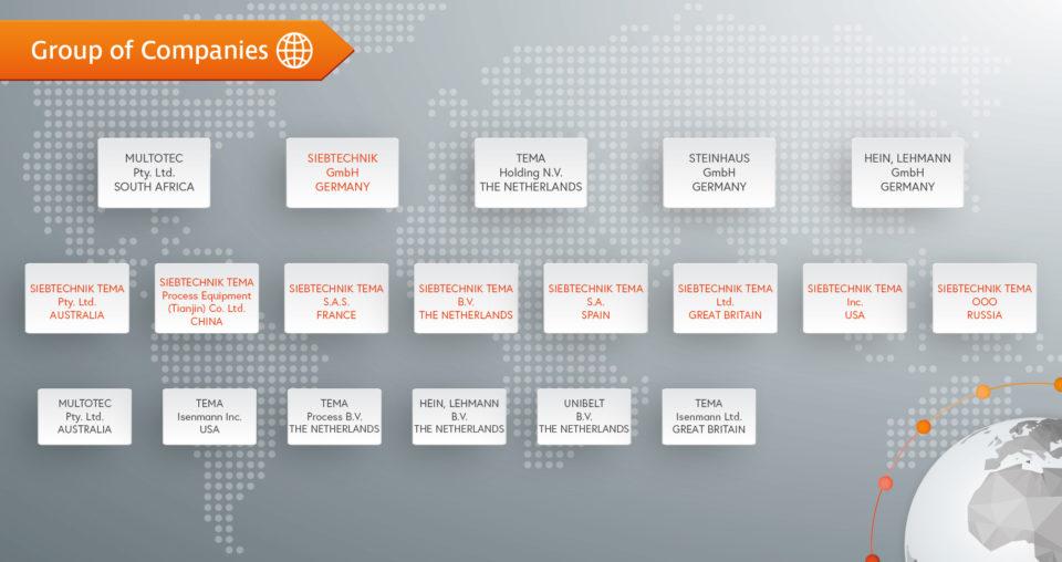 Ein vereinfachter Überblick über die Mitglieder unserer Firmengruppe